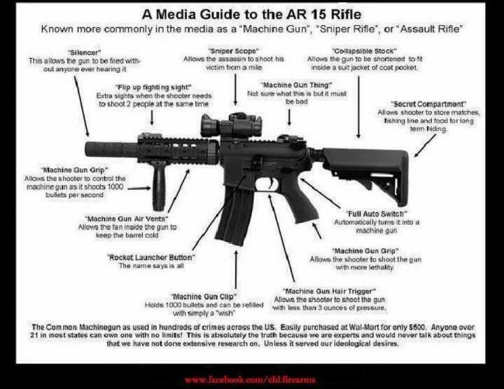 army study guide weapons m4