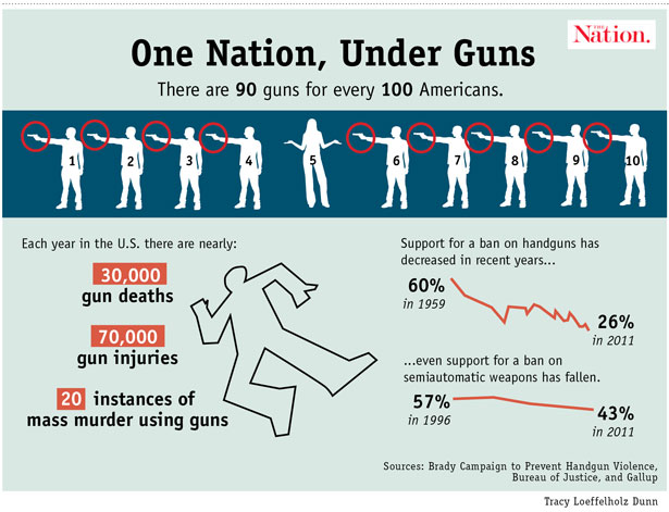 One nation under guns
