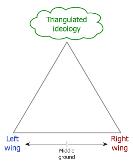 Conceptual_diagram_of_political_triangulation