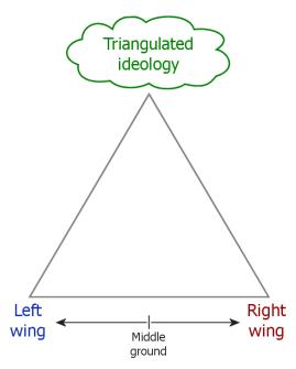 Conceptual_diagram_of_political_triangulation
